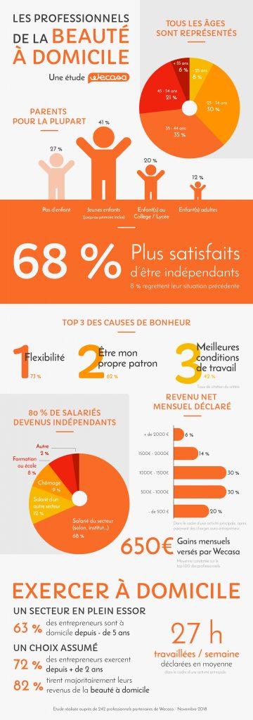 Infographie des auto-entrepreneurs Wecasa