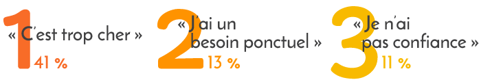 Sondage Wecasa - Les Français et le ménage