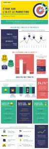 L'infographie Smart Data Power IA & marketing